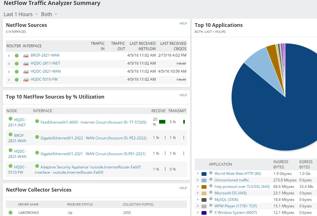 Dashboard di NetFlow Traffic Analyzer.
